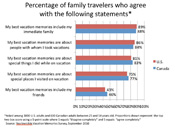 Survey: What Makes Family Vacations Memorable?