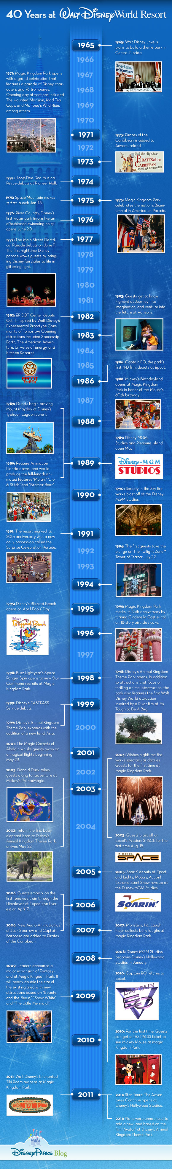 40 ans de Walt Disney World